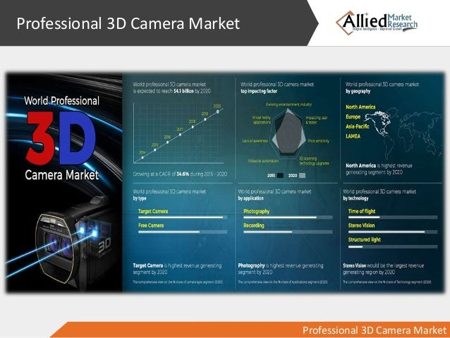3d technology market is expected to (prweb) april 28, 2014 -- according to market research report 3d mapping market: global advancements, business models, technology roadmap, forecasts and.