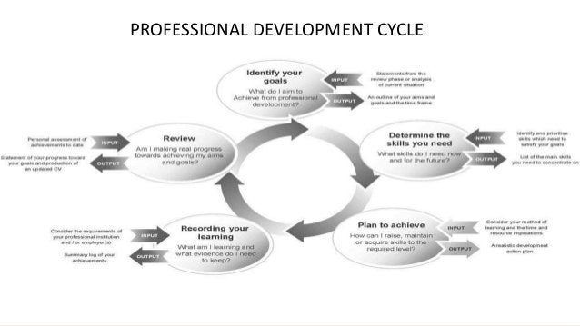 Ways to Promote Professional Development in the Workplace a. Support and Model Behaviour b. Cross-Training Work Assignment...