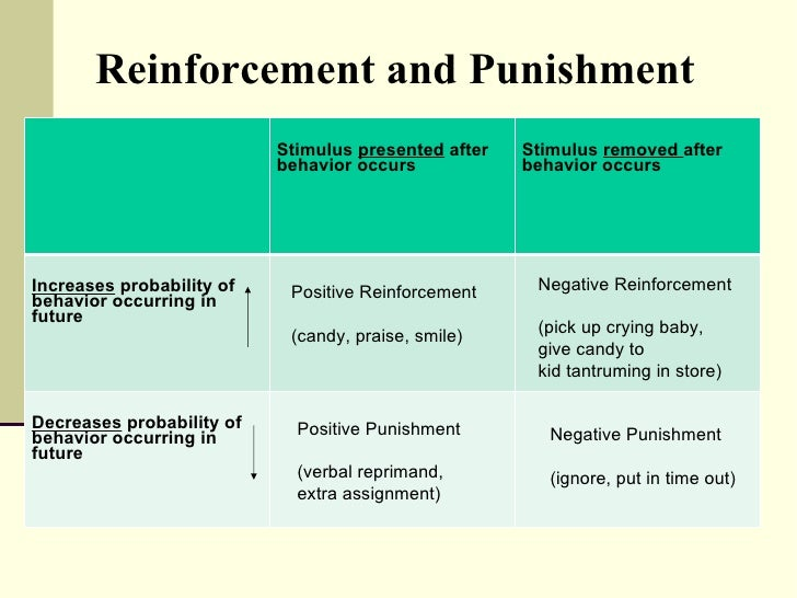 positive reinforcement negative reinforcement punishment extinction and behavior shaping Reinforcement can be further classified into positive reinforcement and negative reinforcement what is shaping a behavior examples of shaping punishment positive.