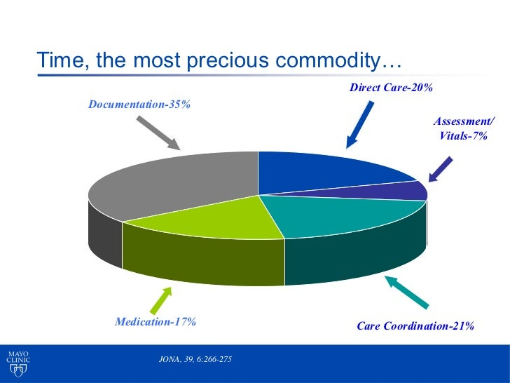 Time, the most precious commodity…                                     Direct Care-20%    Documentation-35%               ...