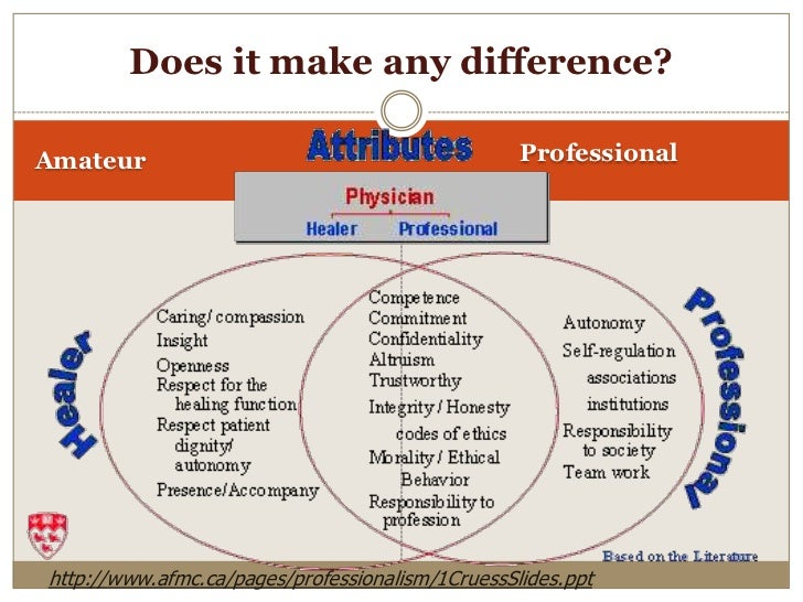 professionalism and system of healing essay Analyze differences between one of the models discussed in part a1 and your professional presence (ie, current beliefs, attitudes, and actions regarding health and healing) 3 discuss how your professional presence (mindful or distracted) influences your nursing practice.