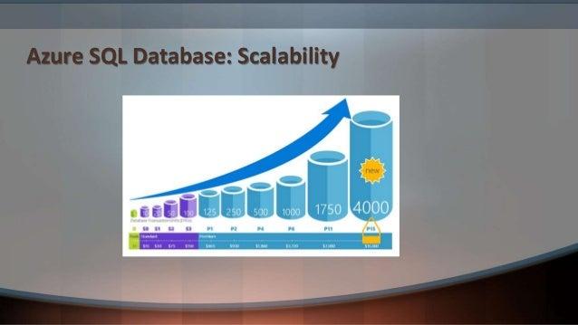 Azure SQL Database: Geo-Replication