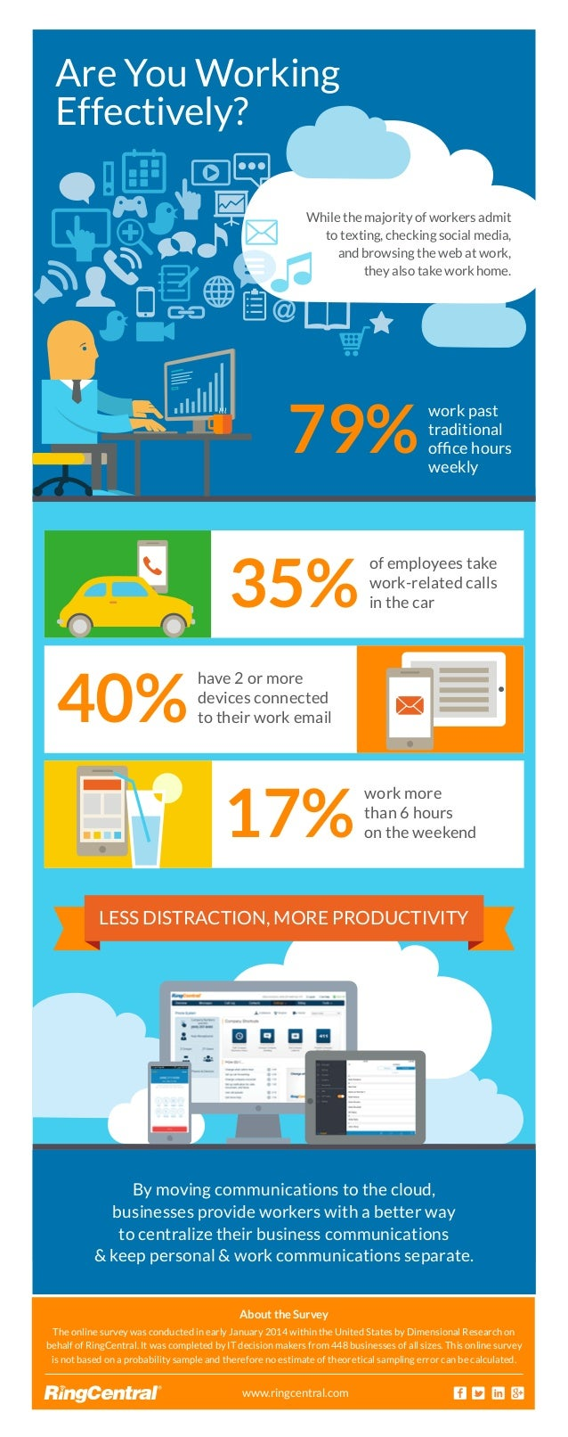While the majority of workers admit to texting, checking social media, and browsing the web at work, they also take work h...