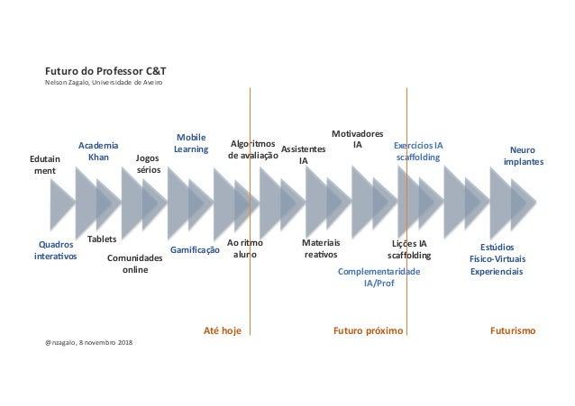 Futuro do Professor C&T Nelson Zagalo, Universidade de Aveiro Quadros intera3vos Academia Khan Mobile Learning Comunidades...