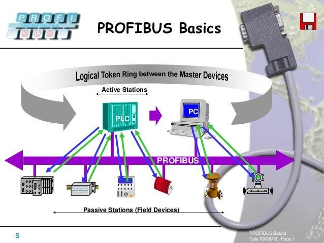 PROFIBUS BasicsDate 09/06/00, Page 1PROFIBUS BasicssActive StationsPassive Stations (Field Devices)PLCPCPROFIBUS