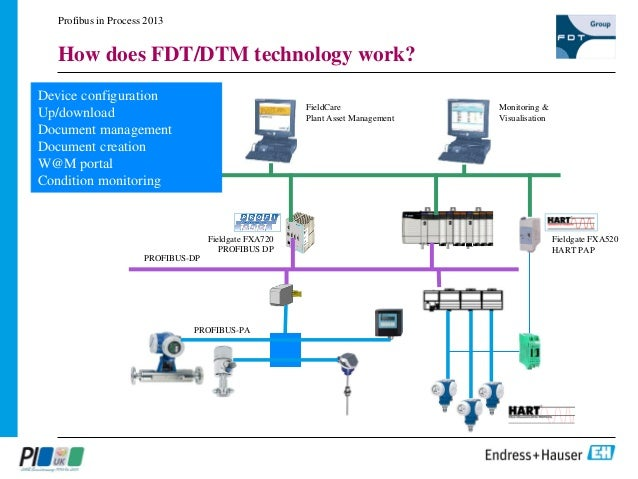 Profibus device configuration and commissioning using fdtdtm