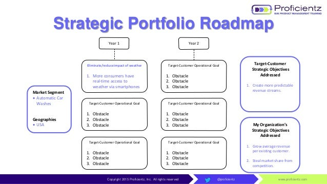 how to develop strategic roadmap
