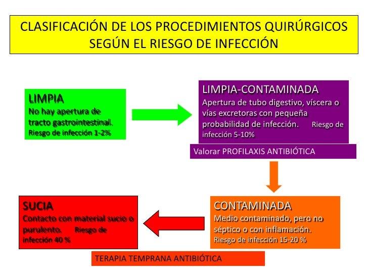 ANTIBIOTICOS  PROFILACTICOS CIRUGIA GENERAL<br />PROFILAXIS :                   Antes de la contaminación<br />TERAPIA TEM...