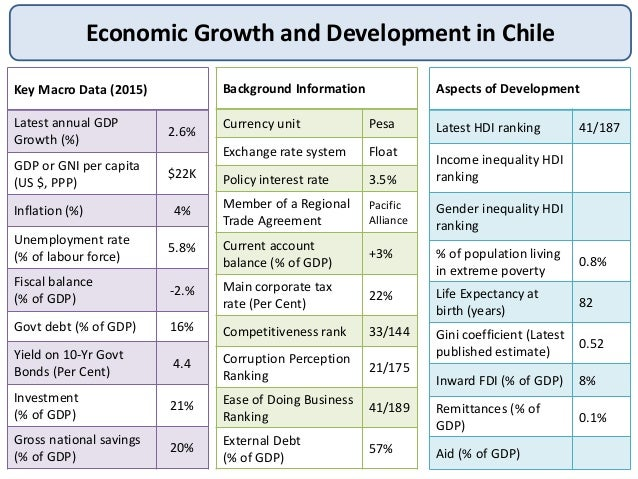An overview of the economic growth of chile