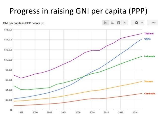 Economic Growth and Development in Vietnam