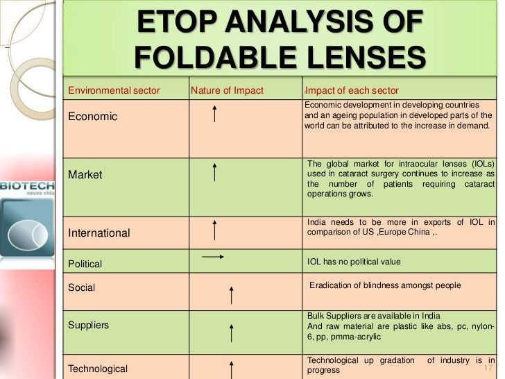 etop analysis Etop analysis of hul:etop analysis is necessary for strategic analysis of a companyhul is a leading brand with highest market share in the fmcg sector.