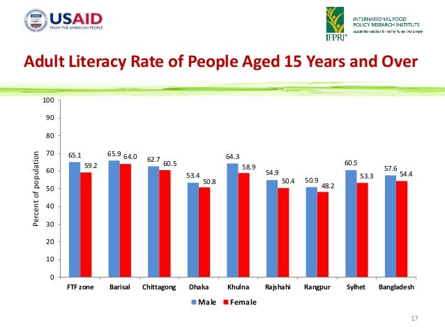 Adult literacy rate in bangladesh picture 196
