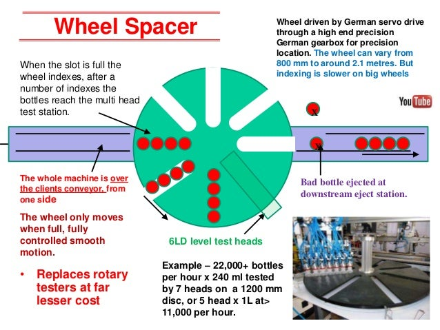 When the slot is full the wheel indexes, after a number of indexes the bottles reach the multi head test station. Wheel dr...