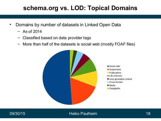 09/30/15 Heiko Paulheim 18 schema.org vs. LOD: Topical Domains • Domains by number of datasets in Linked Open Data – As of...