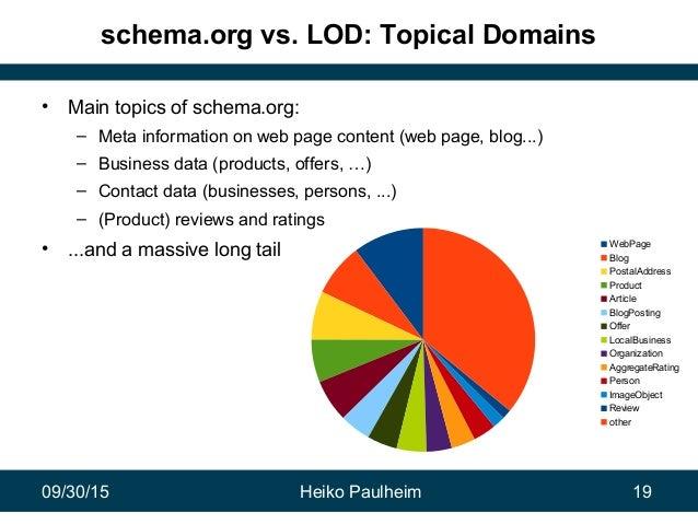 09/30/15 Heiko Paulheim 19 WebPage Blog PostalAddress Product Article BlogPosting Offer LocalBusiness Organization Aggrega...