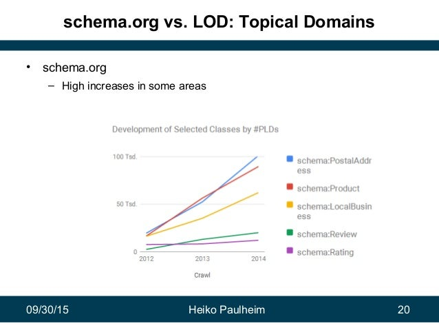 09/30/15 Heiko Paulheim 20 schema.org vs. LOD: Topical Domains • schema.org – High increases in some areas