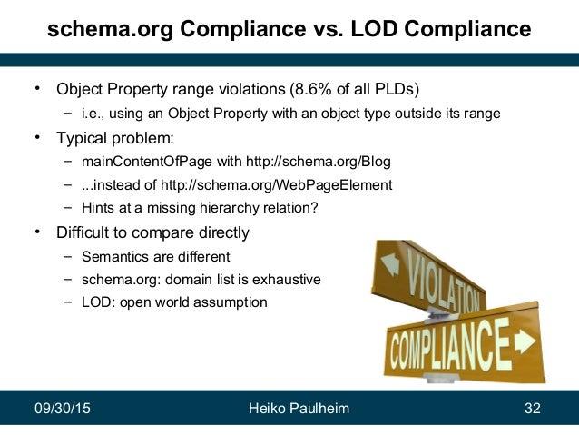 09/30/15 Heiko Paulheim 32 schema.org Compliance vs. LOD Compliance • Object Property range violations (8.6% of all PLDs) ...