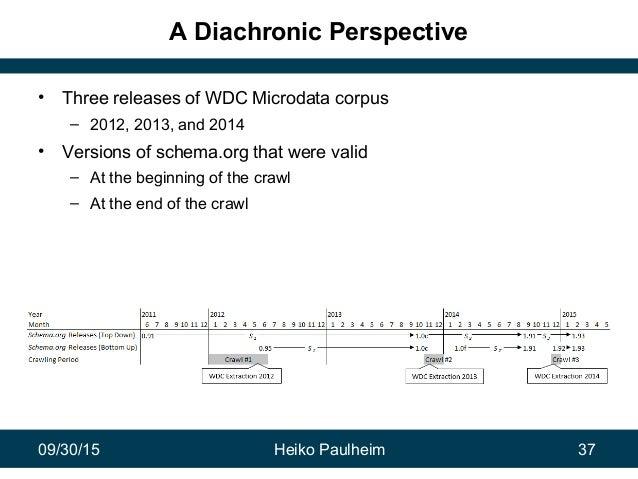 09/30/15 Heiko Paulheim 37 A Diachronic Perspective • Three releases of WDC Microdata corpus – 2012, 2013, and 2014 • Vers...