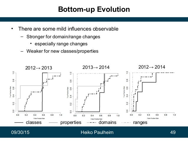 09/30/15 Heiko Paulheim 49 Bottom-up Evolution • There are some mild influences observable – Stronger for domain/range cha...