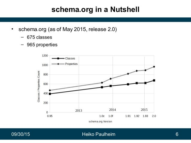 09/30/15 Heiko Paulheim 6 schema.org in a Nutshell • schema.org (as of May 2015, release 2.0) – 675 classes – 965 properti...