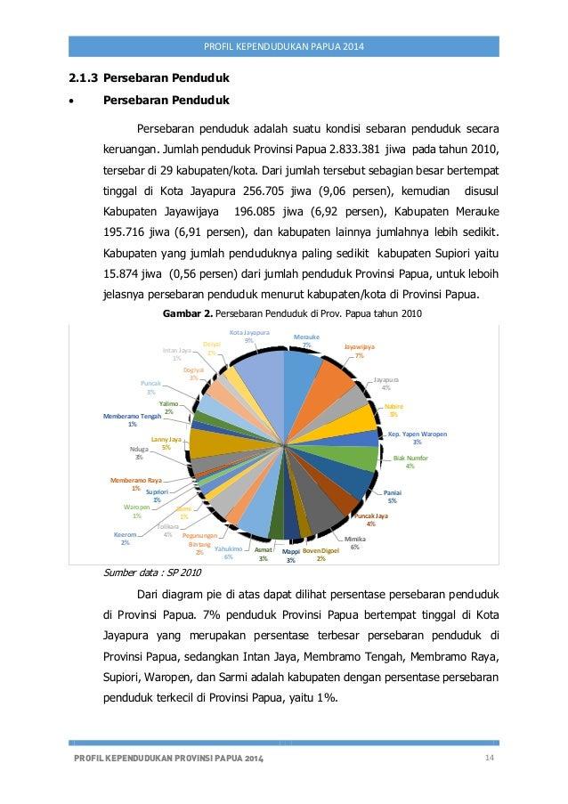 Profil kependudukan papua tahun 2014 intanjaya deiyai kotajayapura 20 ccuart Images