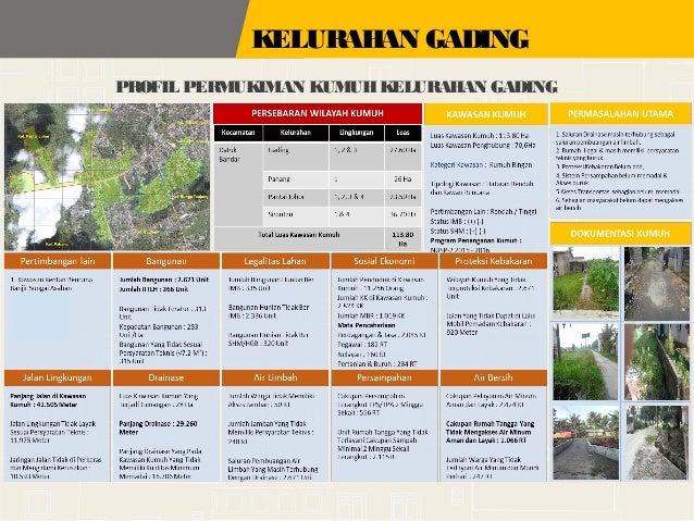 Profil Kota Tanjung Balai