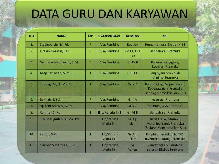 Profil Sekolah Sdn Rsbi Menteng 02 Jakarta Pusat 2011 2012