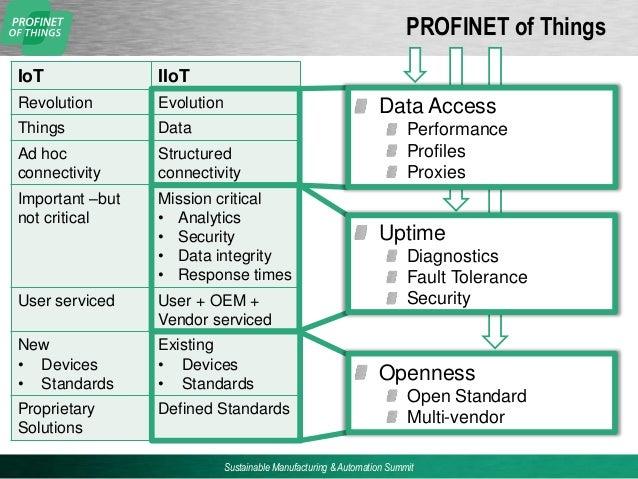 Profinet For Iiot And Industry 4 Derek Lane