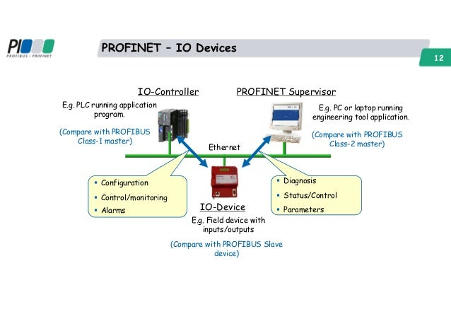 Entfernungsmesser Profinet S Profinet Io Professional: Profinet Network Qualification