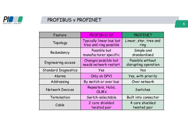Entfernungsmesser Profinet S Profinet Io Professional: PROFINET Network Qualification Peter Thomas
