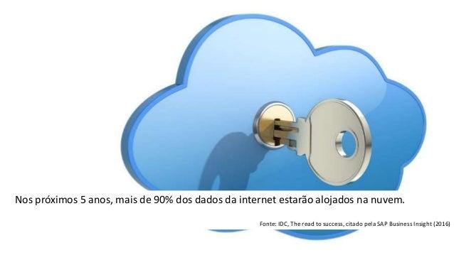 Nos próximos 5 anos, mais de 90% dos dados da internet estarão alojados na nuvem. Fonte: IDC, The read to success, citado ...