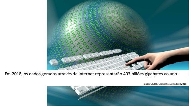 Em 2018, os dados gerados através da internet representarão 403 biliões gigabytes ao ano. Fonte: CISCO, Global Cloud Index...