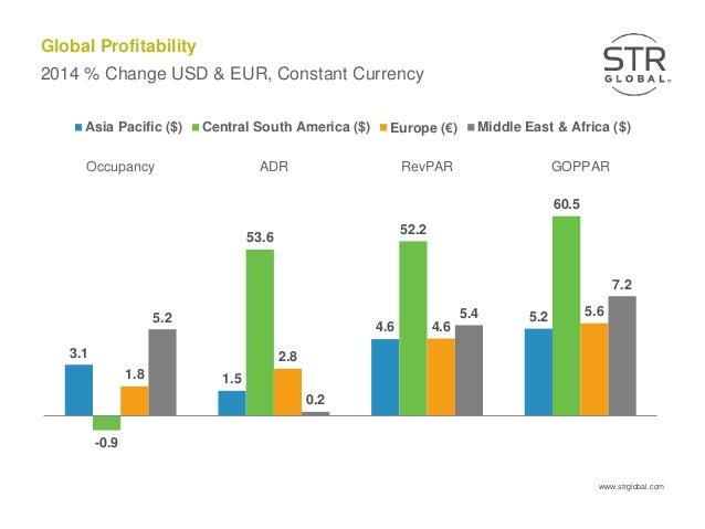 Global Profitability Of Online Gambling In 2013
