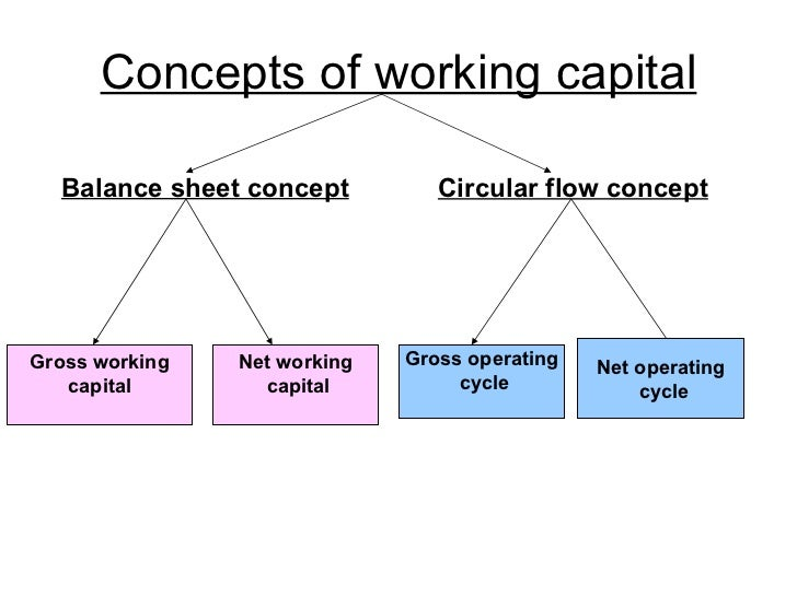 working capital management 3 55 chapter – iii analysis of the working capital policy and management (conceptual) synopsis 31 introduction 32 concept of working capital.