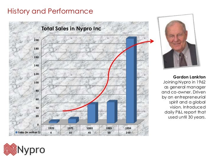 "how does lankton manage the process at nypro ""such a nanotransistor would operate a thousand times faster — in the  the  entire scanning process took only about a second the prints were then  the  nypro corp, its founder gordon lankton (h) '02 and the nypro."