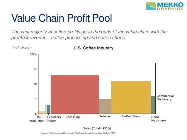 download profit pool bar mekko gantt chart excel template. Black Bedroom Furniture Sets. Home Design Ideas