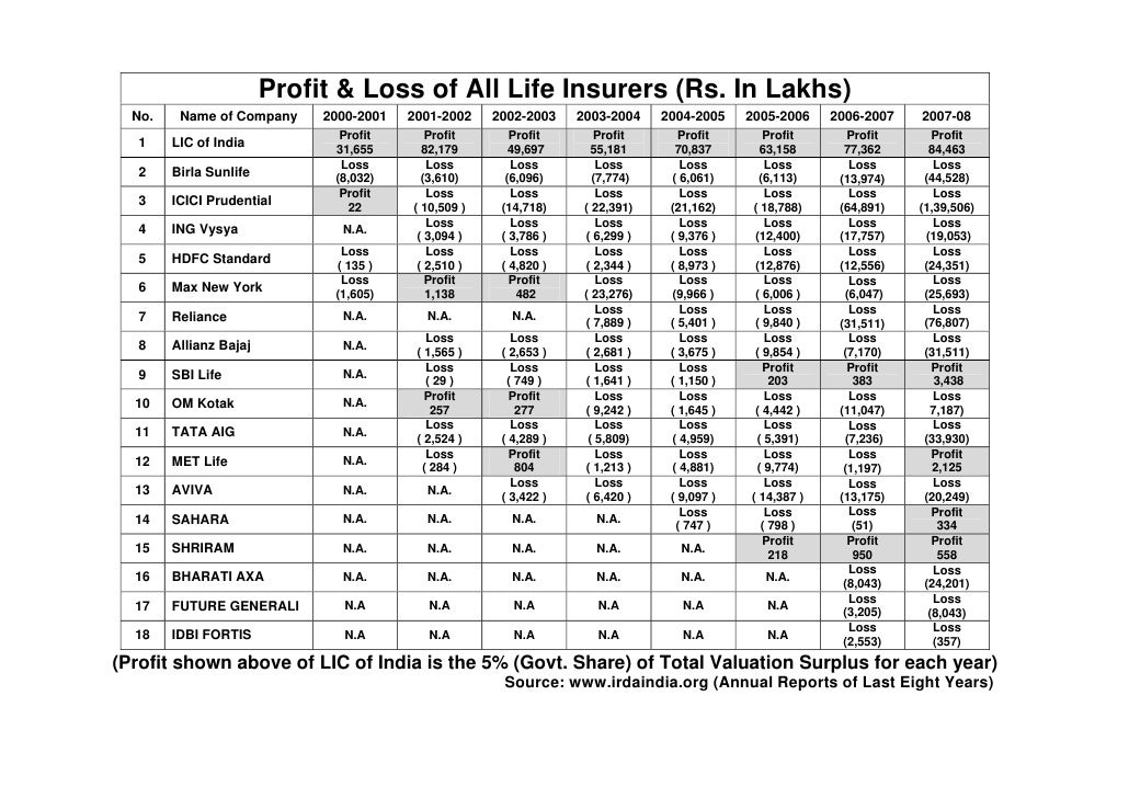Profit & Loss of All Life Insurers (Rs. In Lakhs)   No.    Name of Company     2000-2001   2001-2002    2002-2003    2003-...