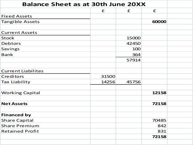 profit loss balance sheet