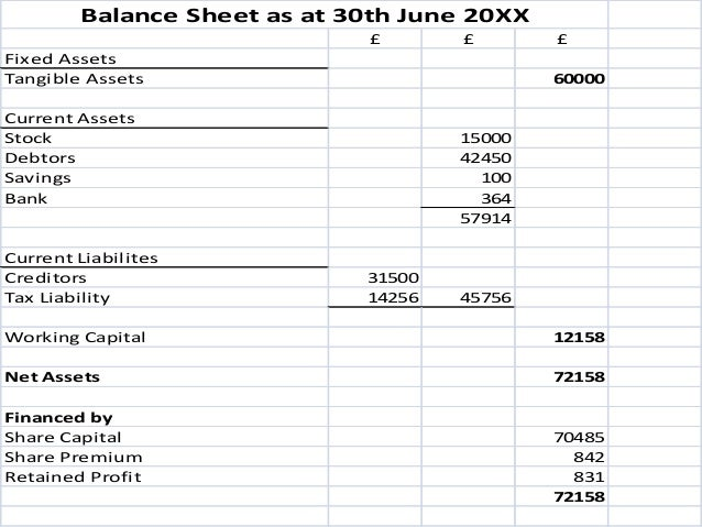 ... Sheet To U0027Balanceu0027; 30.  Profit Loss Sheet