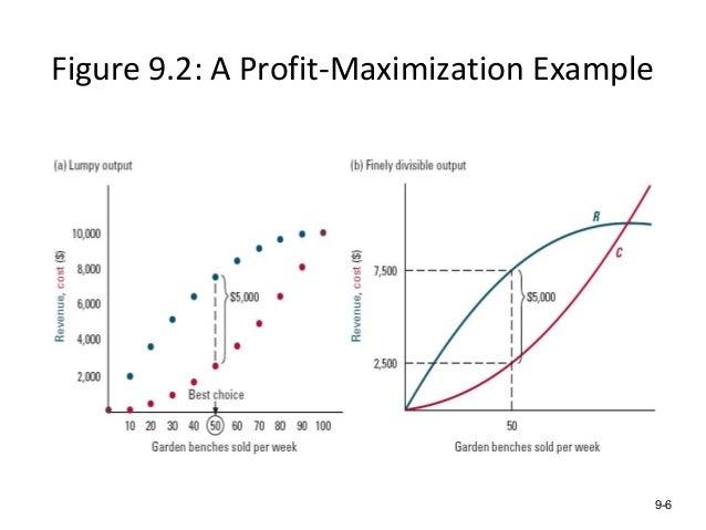 figure 92 a profit maximization example 9 6