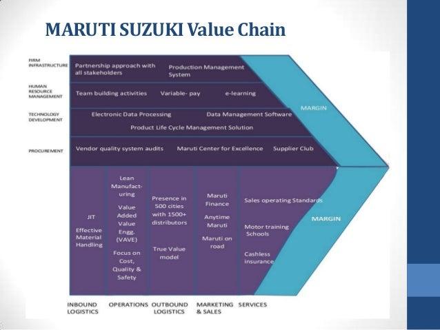 Maruti Value Chain