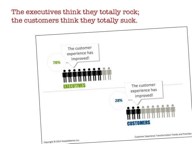 The executives think they totally rock;  the customers think they totally suck.
