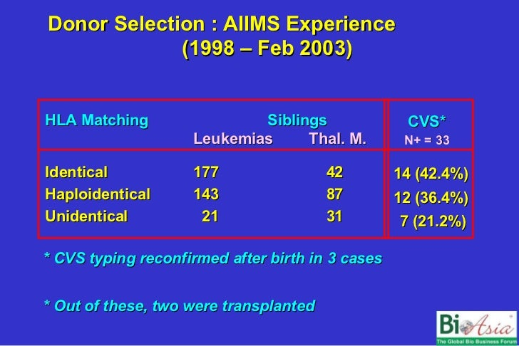 Hematopoietic Stem Cell Transplantation Opportunities