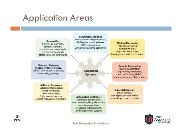 Trends and Implications in Embedded Systems Development Slide 2