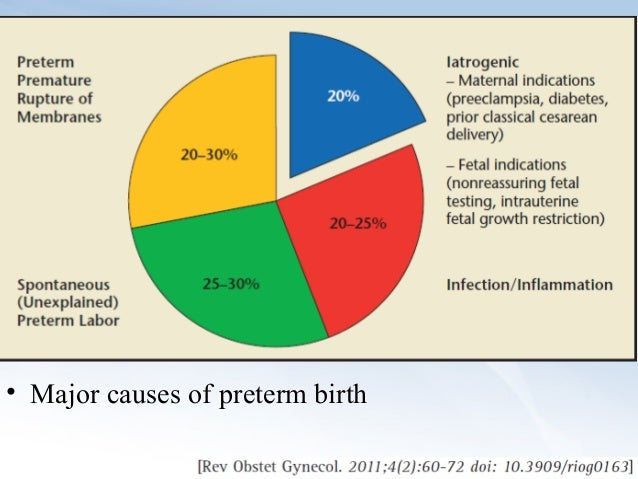 Preterm birth: the main reasons 35