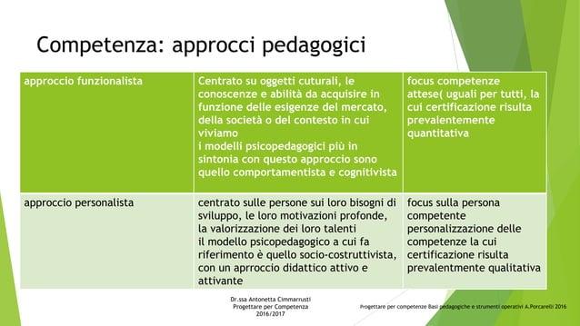 Competenza: approcci pedagogici approccio funzionalista Centrato su oggetti cuturali, le conoscenze e abilità da acquisire...