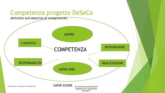 Competenza progetto DeSeCo definition and selection of competencies COMPETENZA SAPERE SAPER FARE CONTESTO RESPONSABILITA' ...