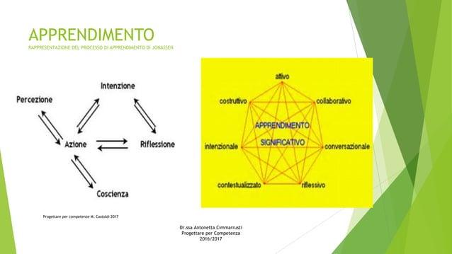 APPRENDIMENTO RAPPRESENTAZIONE DEL PROCESSO DI APPRENDIMENTO DI JONASSEN Progettare per competenze M. Castoldi 2017 Dr.ssa...