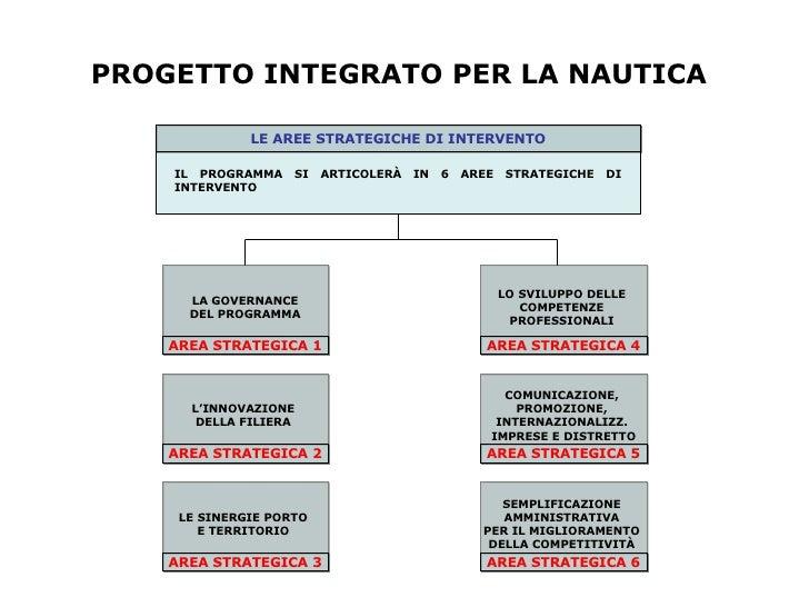 PROGETTO INTEGRATO PER LA NAUTICA LE AREE STRATEGICHE DI INTERVENTO IL PROGRAMMA SI ARTICOLERÀ IN 6 AREE STRATEGICHE   DI ...