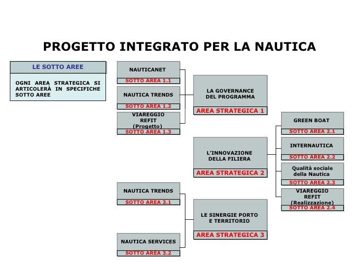Progetto Integrato Slide Di Sintesi Slide 2